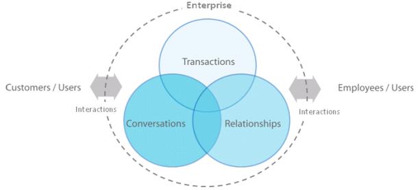 Enterprise Transaction Conversation Relationship