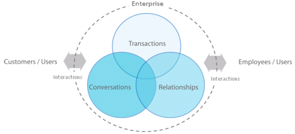 Enterprise Transaction Conversation Relationship