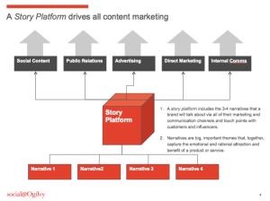 Story Platform - social@ogilivy