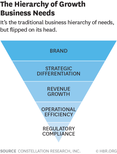 HIERARCHYOFBUSINESS - Growth