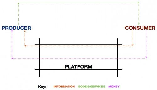 Platform Model - Sangeet Choudary